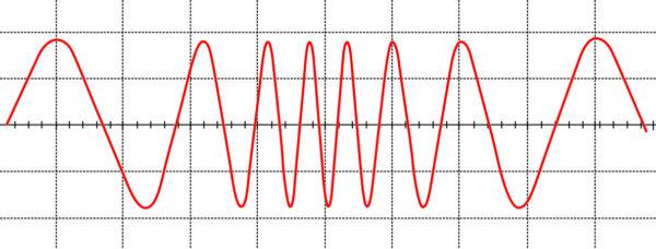 Изменение (модуляция) частоты напряжения