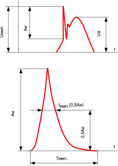 Импульсное напряжение (верхняя часть рисунка) и импульс напряжения (нижняя часть рисунка)