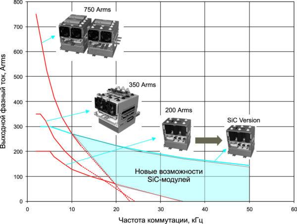 Сравнение параметров силовых сборок на основе IGBT и SiC