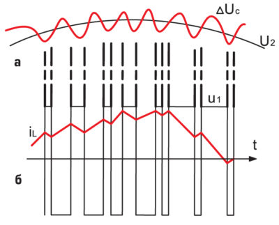 Графики пульсации
