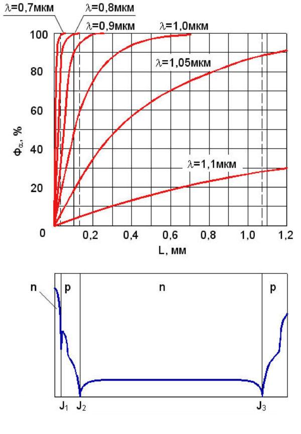 Кривые поглощения излучения в кремниевой структуре фототиристора для различных длин волн