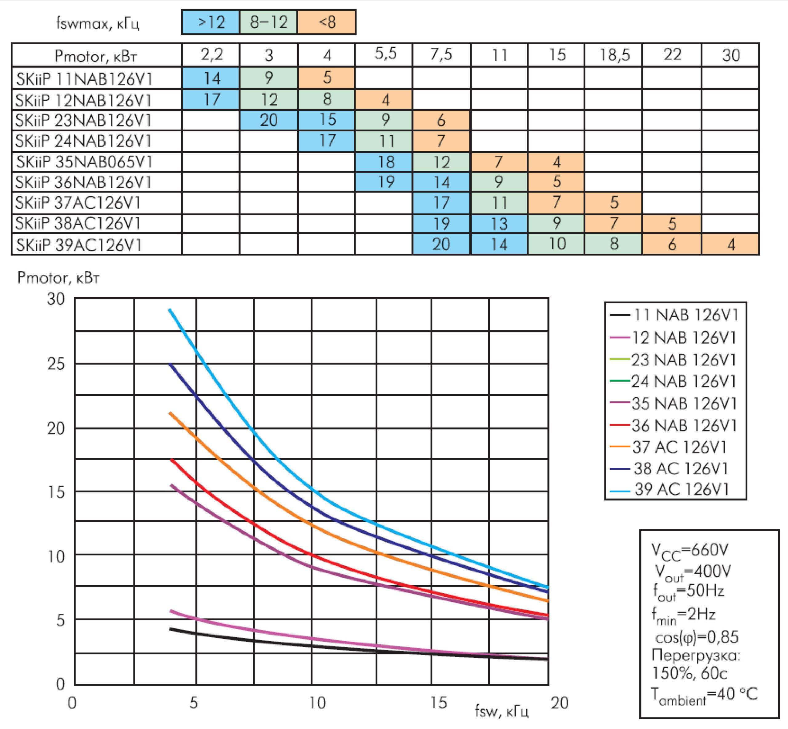 Рекомендованные типы модулей MiniSKiip на 1200 В для различных мощностей нагрузки, зависимость мощности нагрузки от рабочей частоты