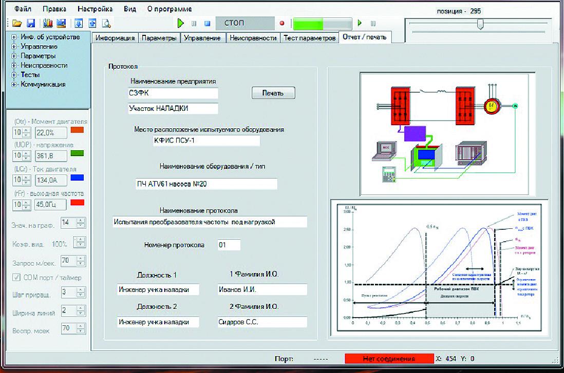 Значения параметров преобразователя и осциллограммы