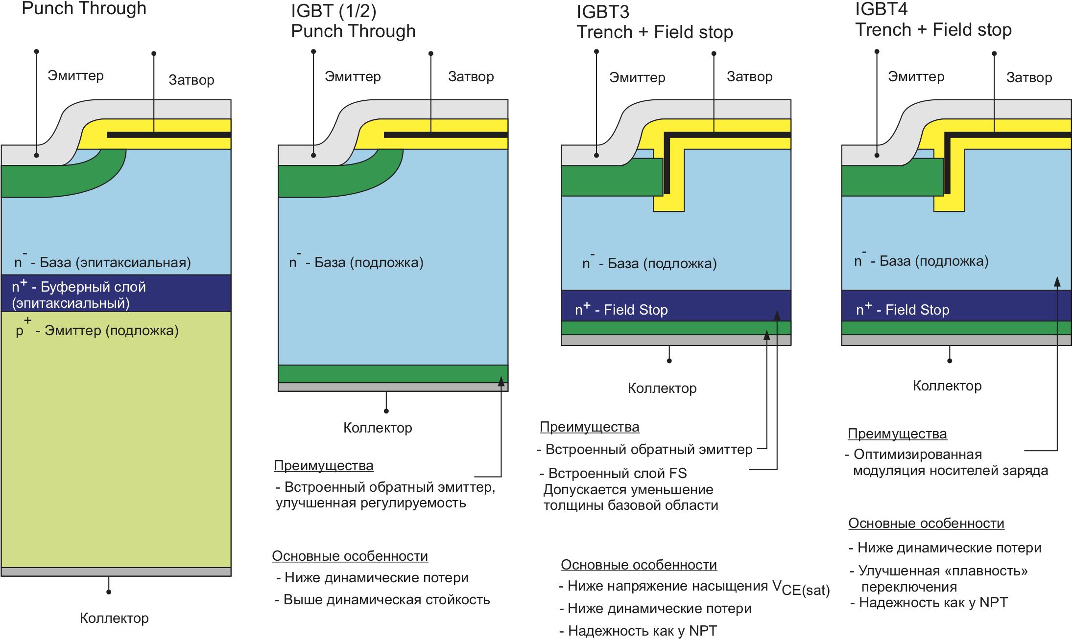 Основные концепции IGBT: структура, базовые свойства, характеристики напряженности поля в заблокированном состоянии