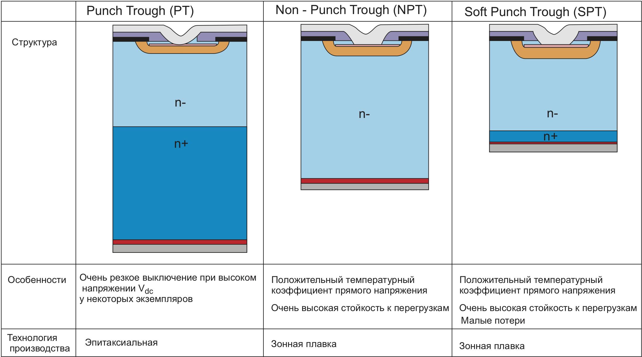 Сравнение структуры SPT с PT и NPT IGBT
