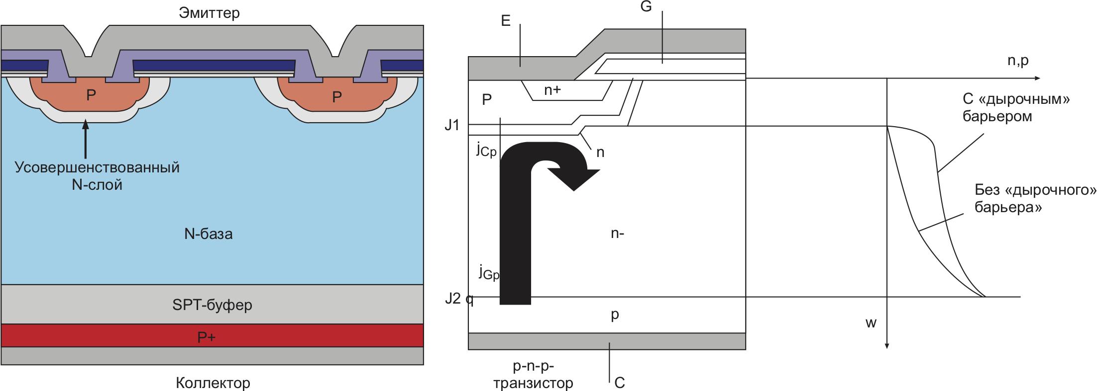 Структура SPT+ IGBT, эффект «дырочного» барьера