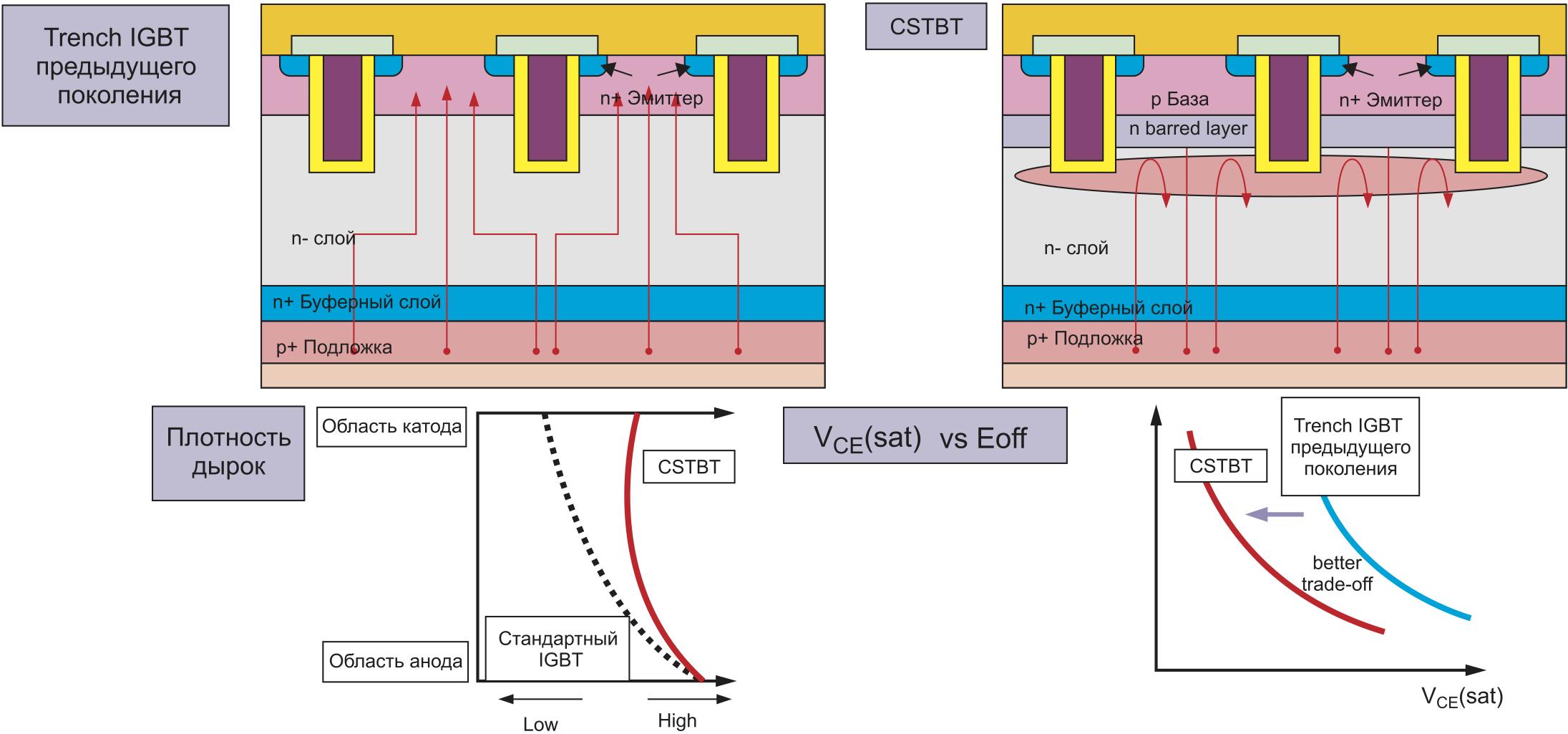 Базовая структура, распределение носителей заряда во включенном состоянии и соотношение между напряжением насыщения VCE(sat) и потерями выключения Eoff для Trench IGBT и CSTBT