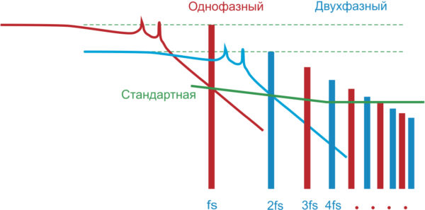 Разница в уровне дифференциальных помех для однофазного (без интерливинга) и двухфазного (с интерливингом) режимов