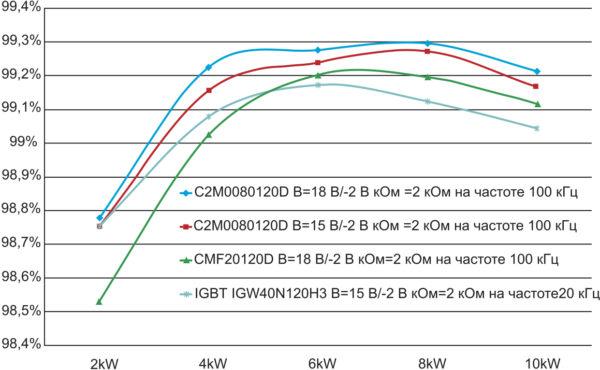 Сравнение КПД 10-кВт преобразователя на базе 1-го и 2-го поколения SiC MOSFET и Si IGBT