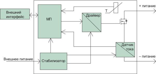 Структурная схема независимого СЭК