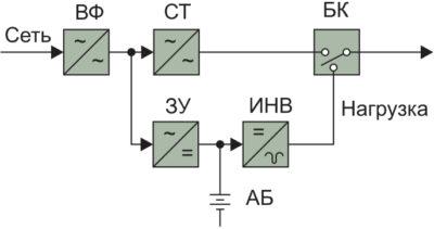 Резервная схема построения ИБП