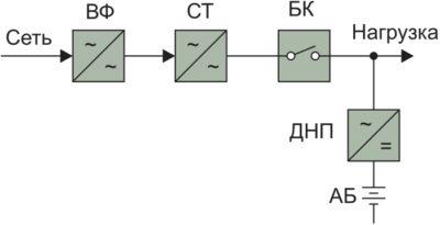 Линейно-интерактивная схема ИБП
