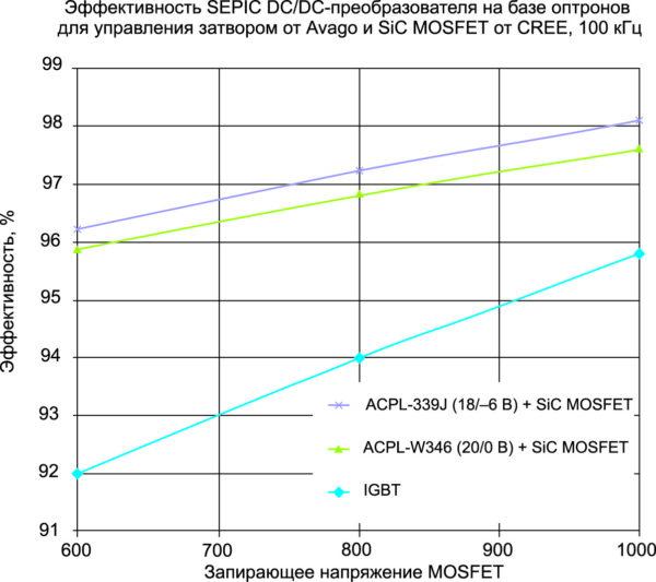Эффективность системы, использующей оптроны для управления затворами транзисторов от Avago и SiC MOSFET типа C2M0080120D компании Cree