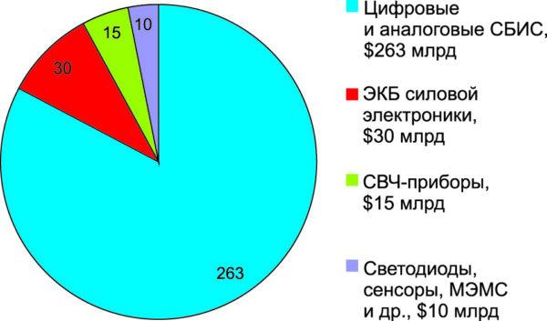 Сегменты мирового рынка ЭКБ в 2013 г.