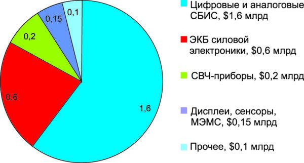 Сегменты внутреннего рынка ЭКБ в 2013 г.