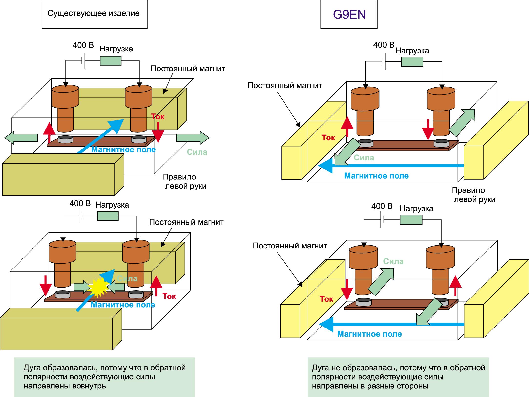 Инновационная конструкция коммутационной системы G9EN-1
