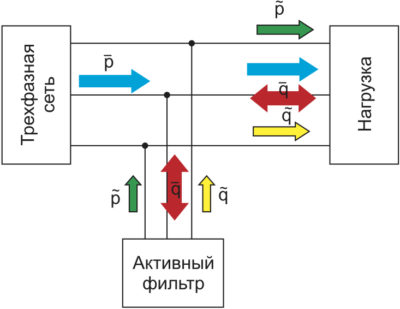 Функциональная схема трехфазной сети с активным фильтром