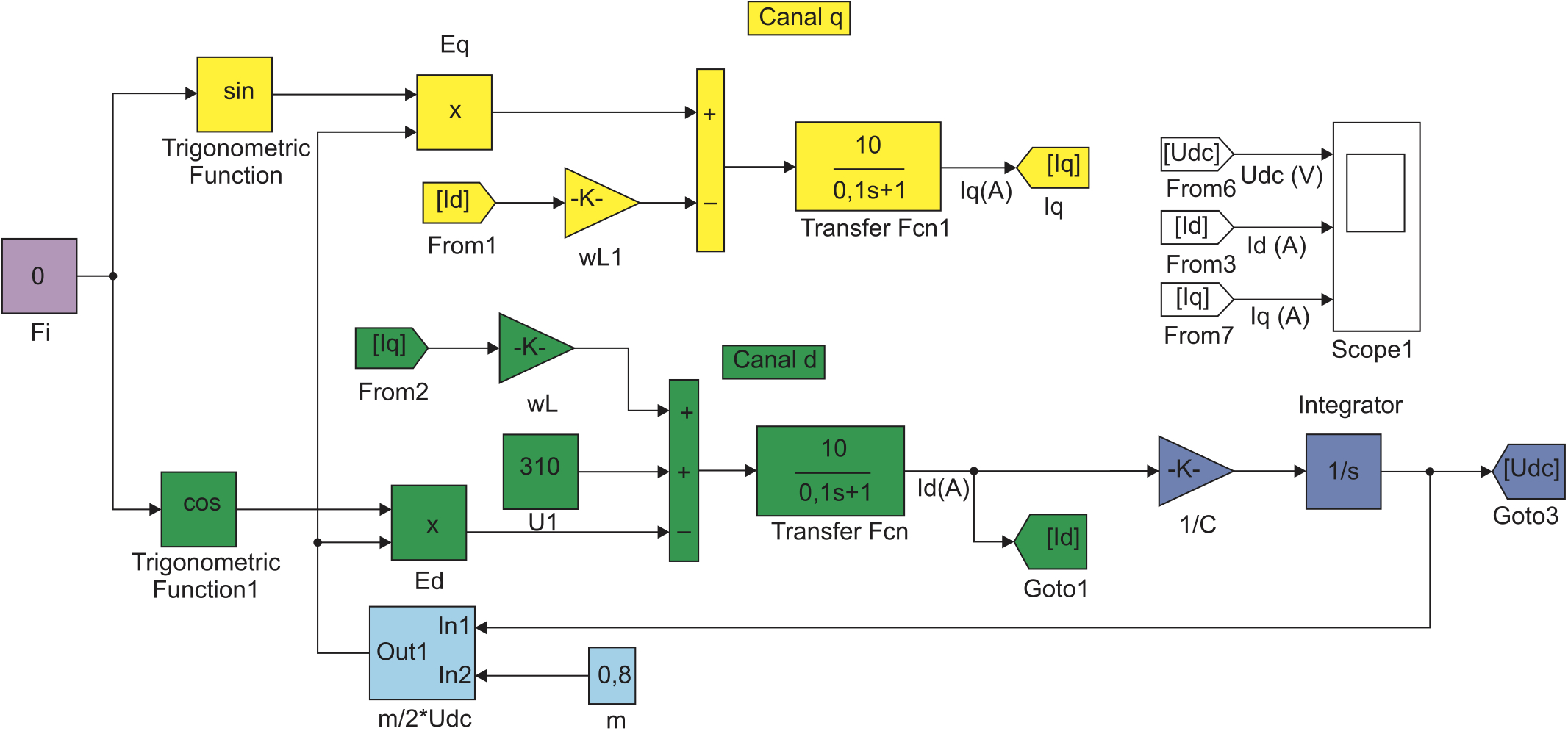 Структурная модель АФ при независимом управлении