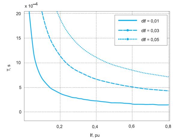 Зависимость периода коммутации от относительного тока АФ