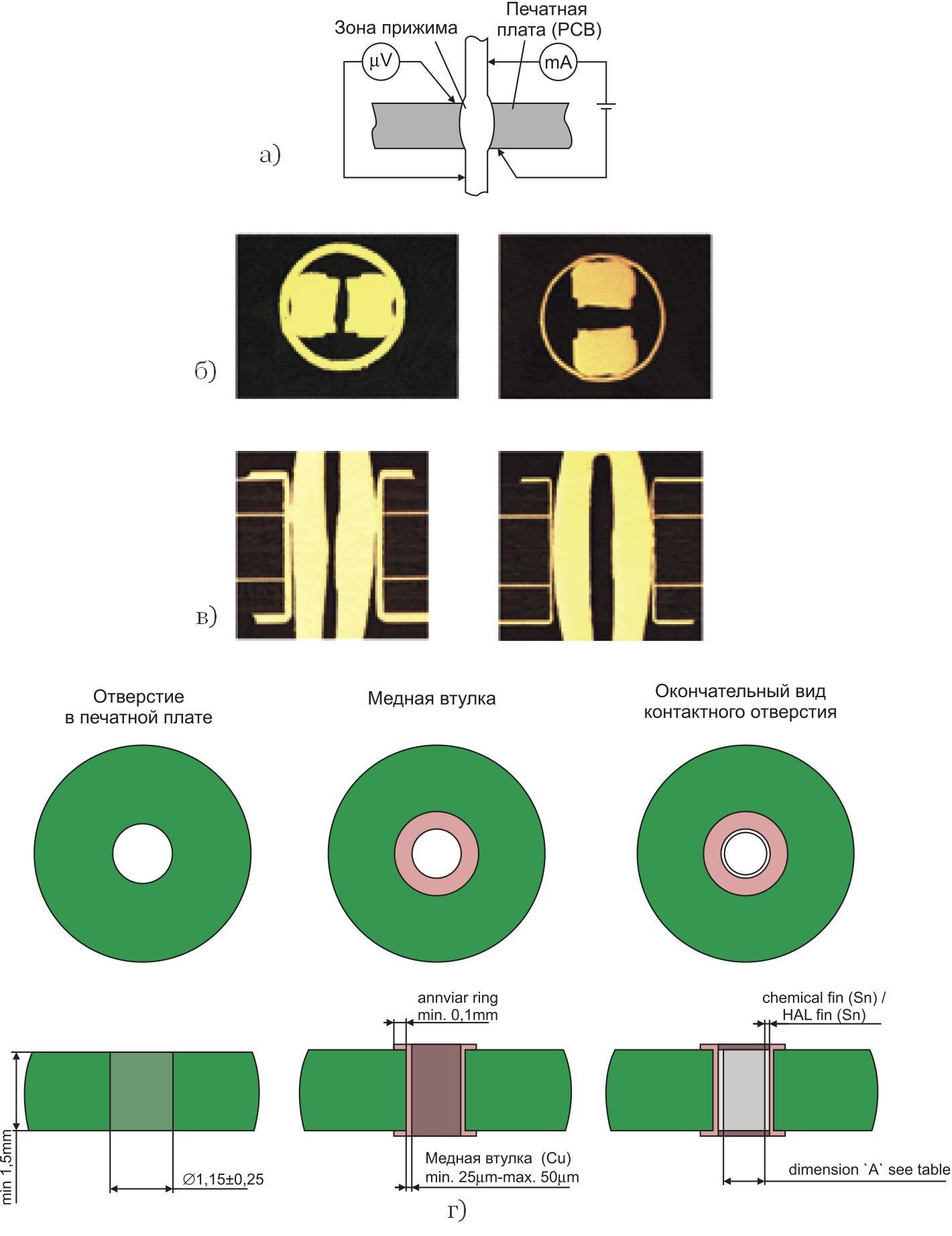 Измерение контактных характеристик Press-Fit-соединения