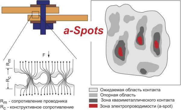 Структура контактной поверхности