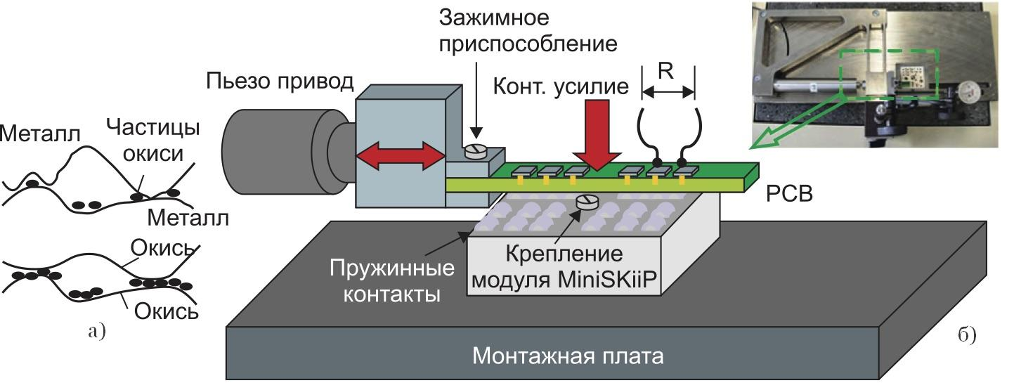 Механизм фреттинг-коррозии