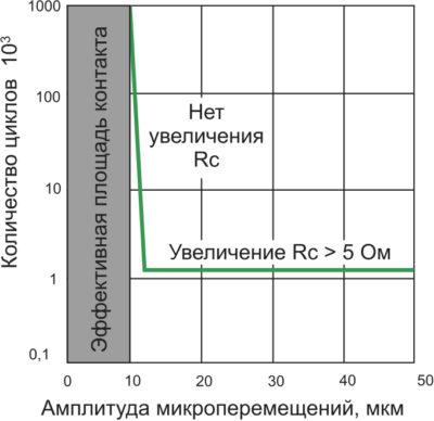 Параметры микроперемещений и контактное сопротивление Press-Fit [4, 5]
