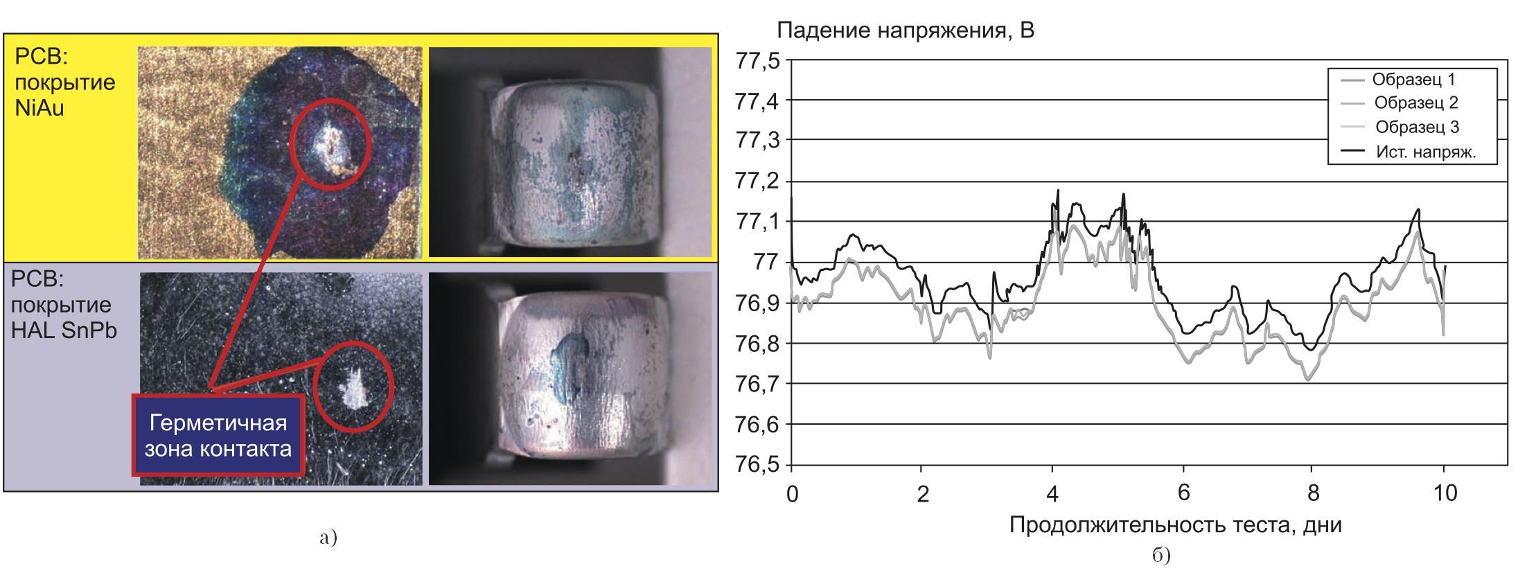 Вид контактной зоны после воздействия коррозионной атмосферы (покрытие контактов — Ag)