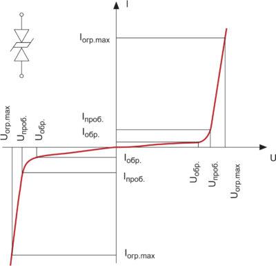 Вольт-амперная характеристика симметричного ограничителя напряжения