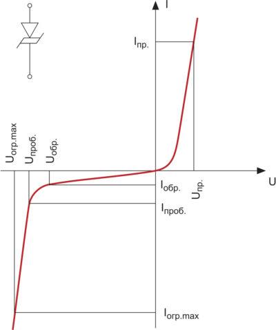 Вольт-амперная характеристика несимметричного ограничителя напряжения