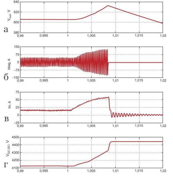 Действие защиты по току при деградации датчика UV3 (низкое входное напряжение и полная выходная мощность)