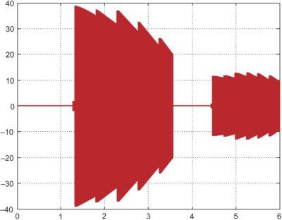 Моделирование тока в диагонали DC/DC-преобразователя при запуске