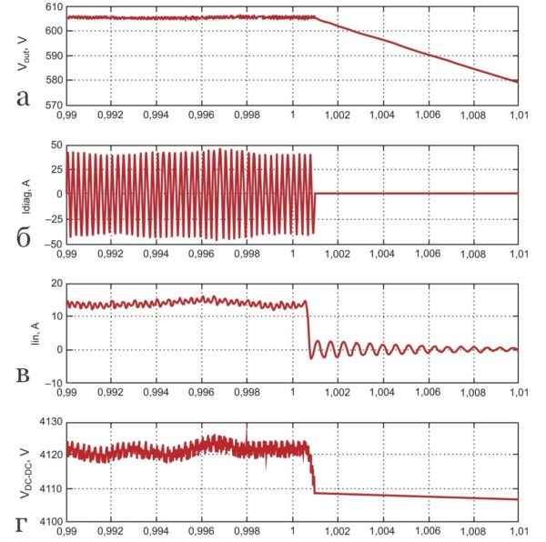 Неисправность датчика UV3 и выключение ВП (действие защиты UVP)