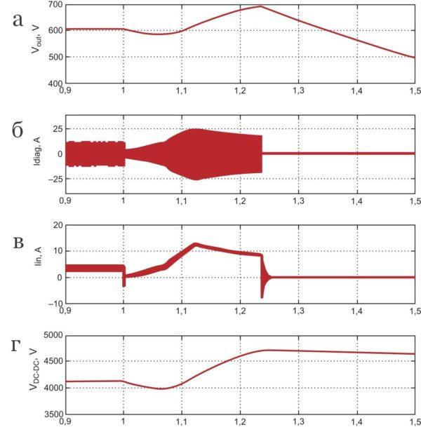 Результат действия OVP при деградации датчика UV3