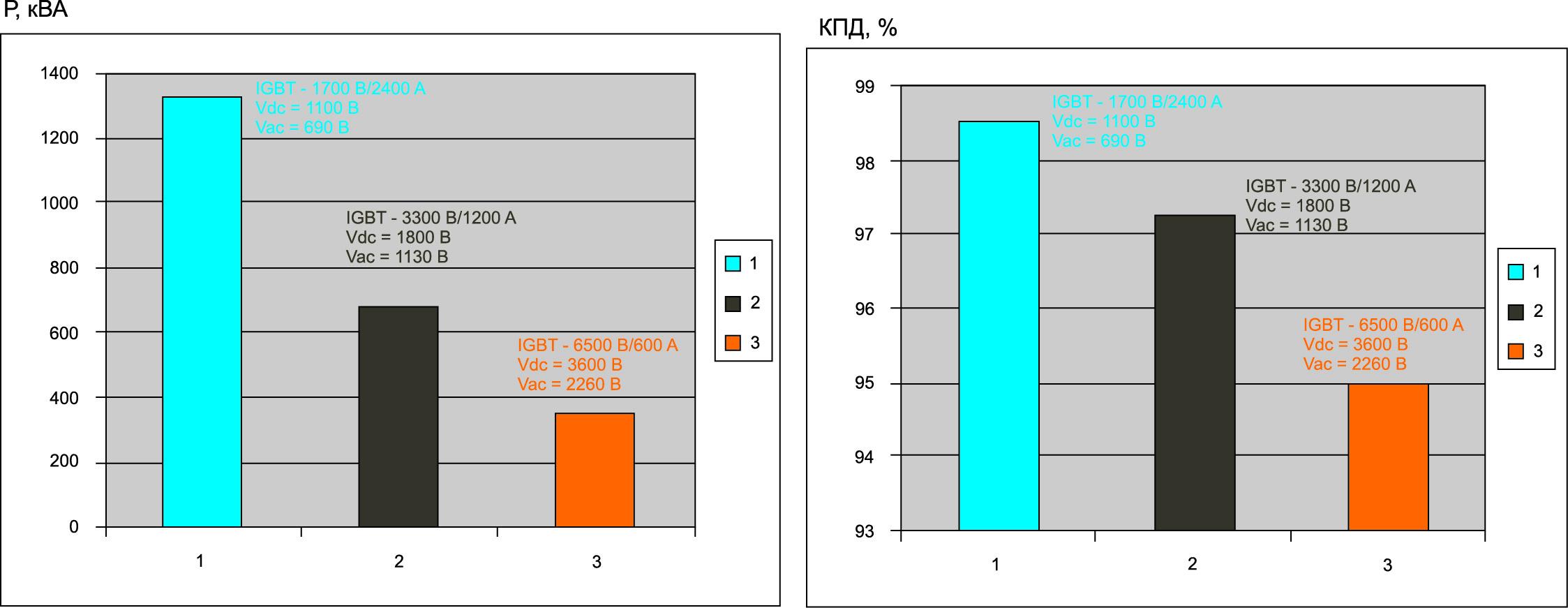 Сравнение максимальной мощности и эффективности 3-фазного инвертора при использовании низковольтных и высоковольтных ключей с идентичной площадью кристаллов IGBT