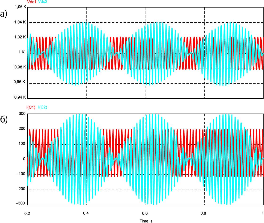Напряжение DC-шины при питании ячейки постоянным и переменным током с частотой 50 Гц и АС-ток DC-шины при питании ячейки постоянным и переменным током с частотой 50 Гц