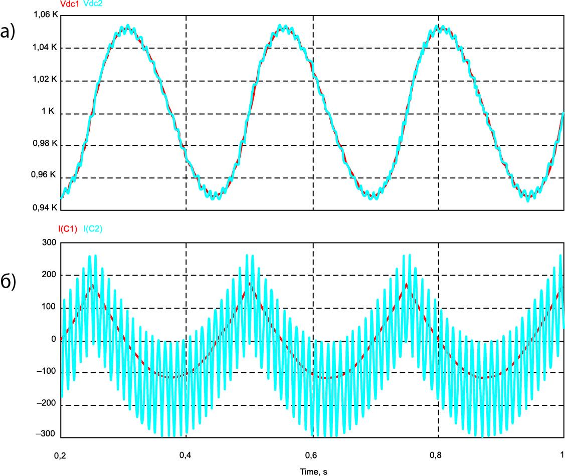 Напряжение DC-шины при питании ячейки постоянным и переменным током с частотой 2 Гц и АС-ток DC-шины при питании ячейки постоянным и переменным током с частотой 2 Гц