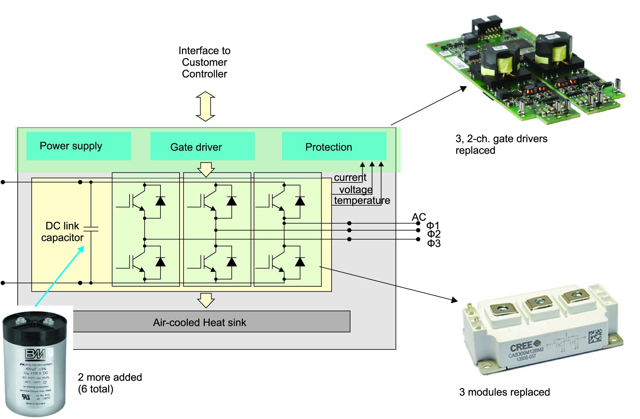 Блок-схема инвертора; компоненты, отмеченные синим цветом, заменены на SiC  или соответствующим образом модернизированы