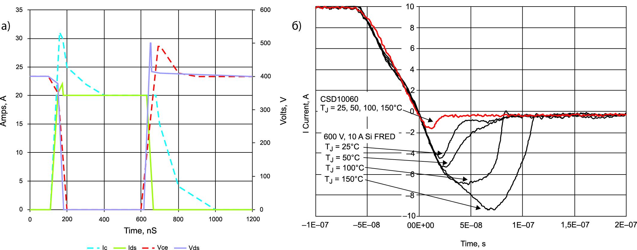 Сравнение динамических потерь MOSFET