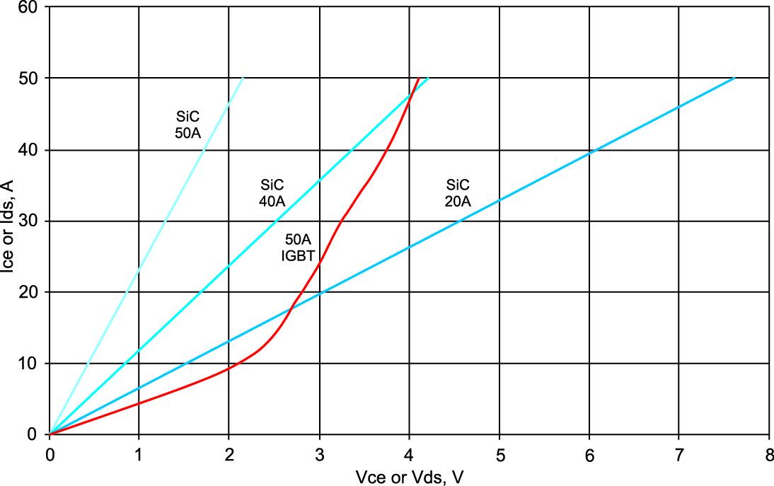 Рис. 5. Сравнение прямых характеристик