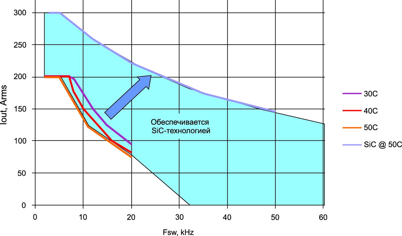 Расчетное повышение производительности инвертора
