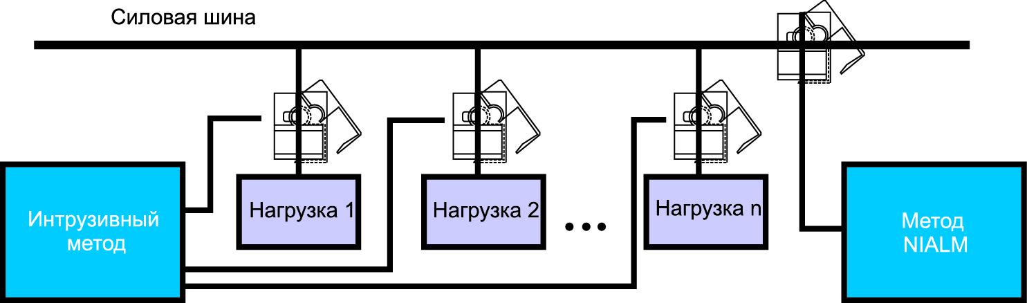 Интрузивный метод контроля энергии
