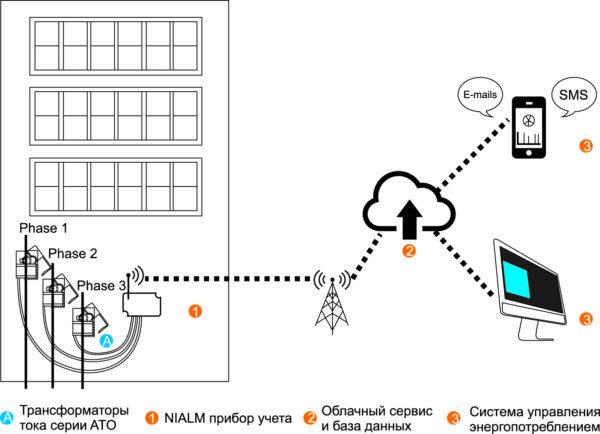 Система учета и анализа потребляемой электроэнергии