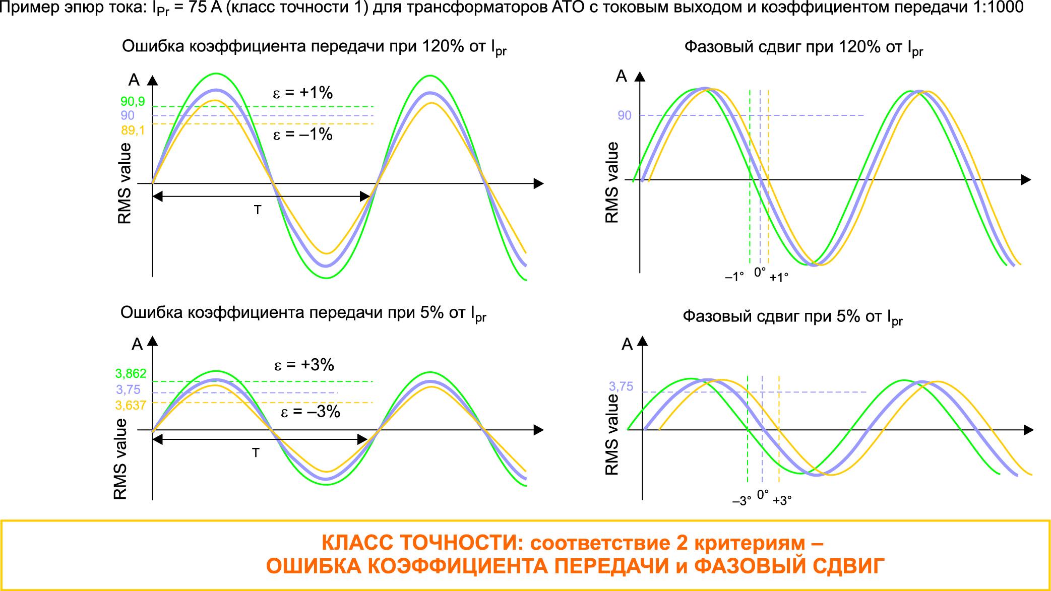 Критерии соответствия классу точности