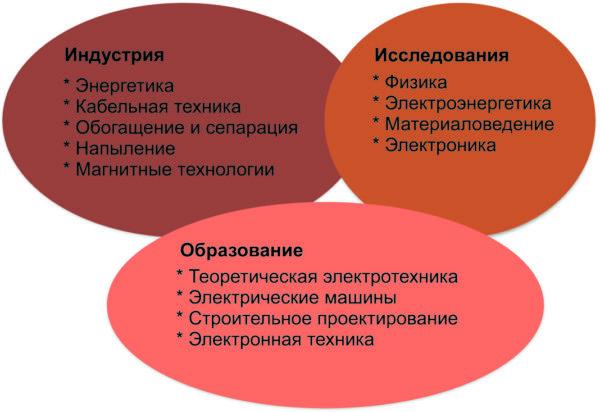 Области применения ELCUT