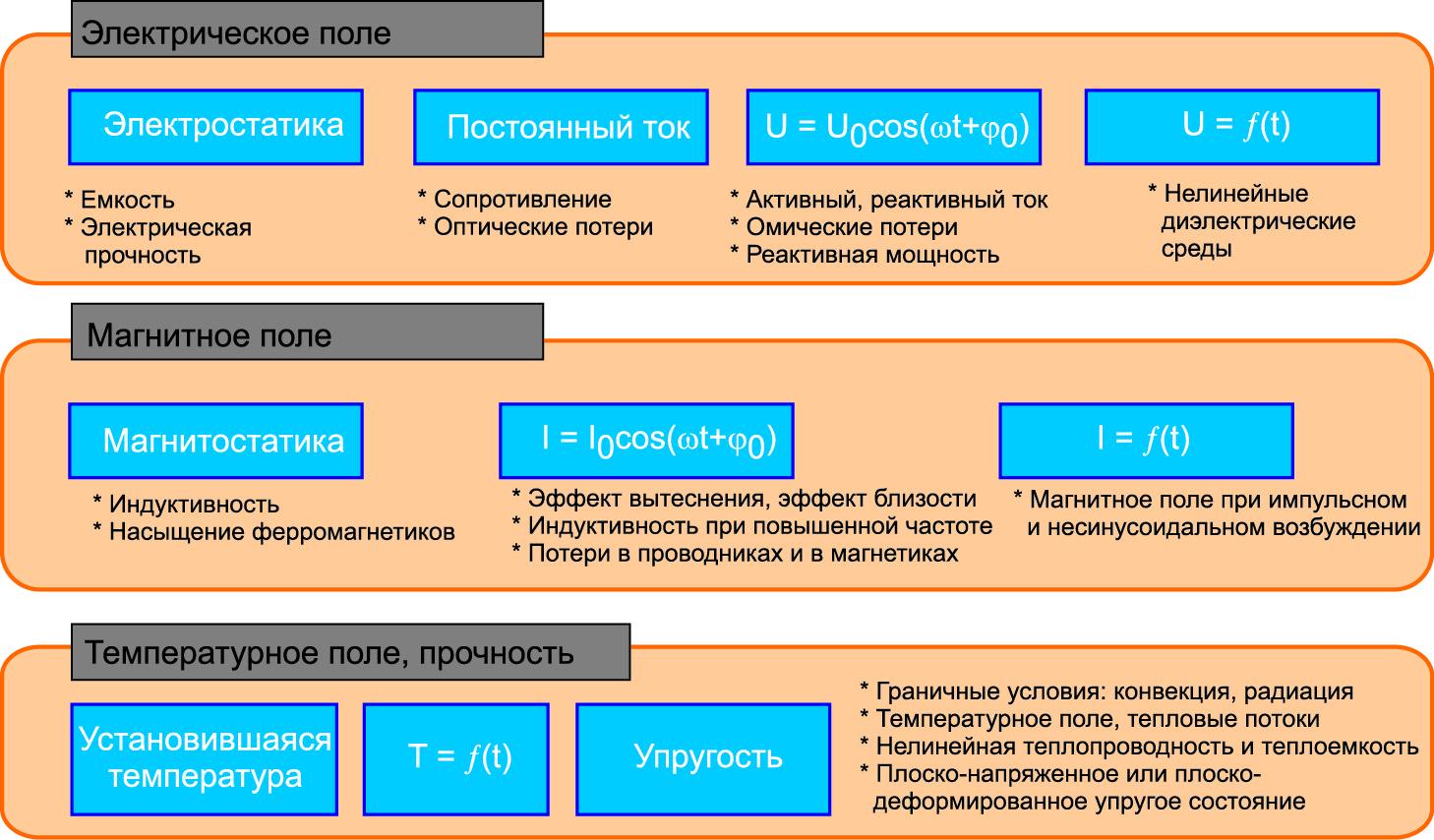 Обзор постановок задач в ELCUT
