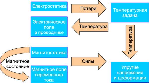 Мультифизические связи между отдельными постановками задач