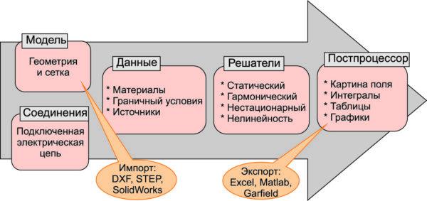 Подсистемы программы ELCUT
