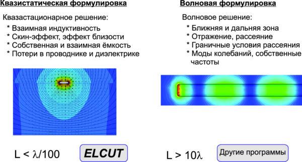 Соотношение между волновой и квазистатической формулировками