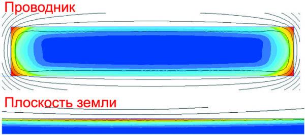 Магнитное поле с учетом эффектов вытеснения и близости